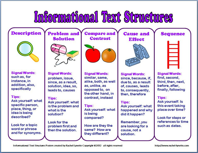Informational text structures are not the most riveting topic to teach, but they are incredibly important for helping students' comprehension of informational text. Download these free informational text structures posters (and check out a link to a related task card set) from this blog post!
