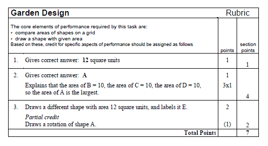 Create Engaging Assessments with Math Performance Tasks - Minds in ...