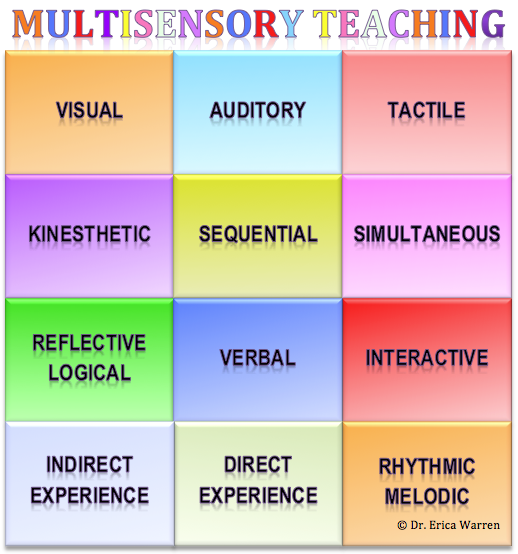 guidelines for teaching multiple learning style The benefits of game-based learning and integrating adult learning styles game-based learning is the idea of taking a game format, like quests, rewards, badges, and working until success is achieved, and applying them to non-game contents, like classroom learning or office tasks.