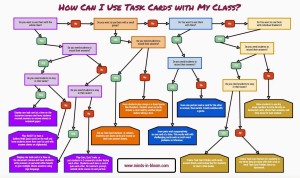 How Can I Use Task Cards with My Class Flow Chart