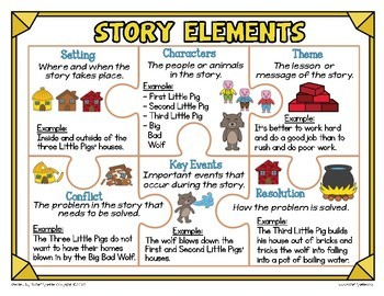 Story Elements Posters - Mini Anchor Charts for Word Walls & Reference